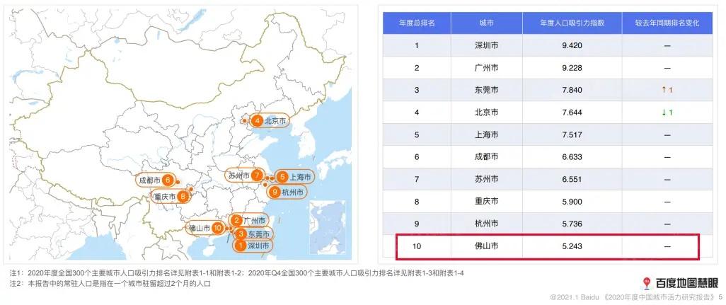 2020年度中国城市活力研究报告