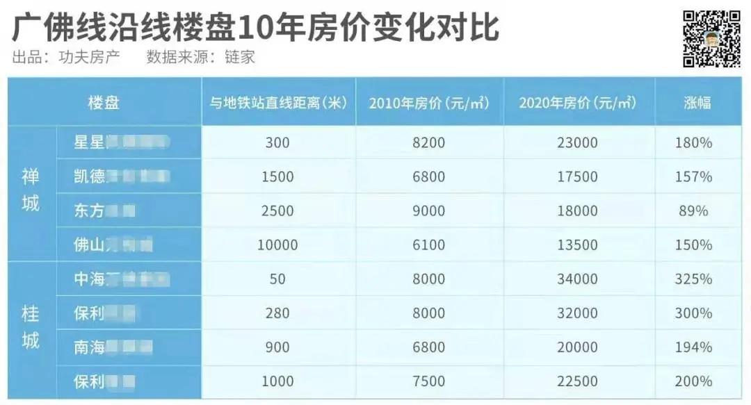 广佛线沿线楼盘10年房价变化对比示意图