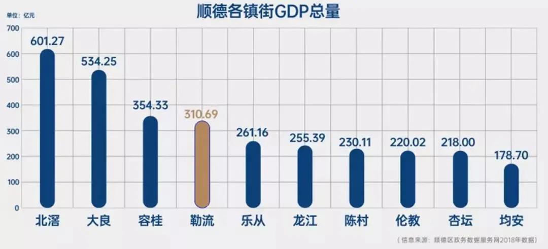 北滘领跑顺德的经济发展