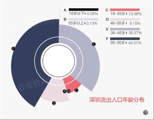 深圳人口流出年龄分布