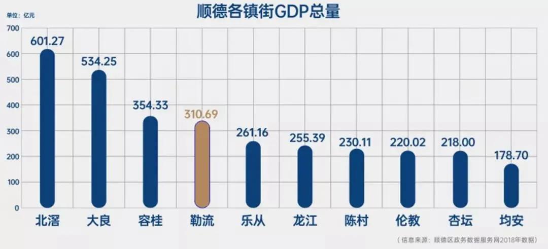 顺德镇街GDP总量合成图