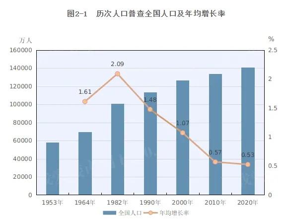 人口普查统计图