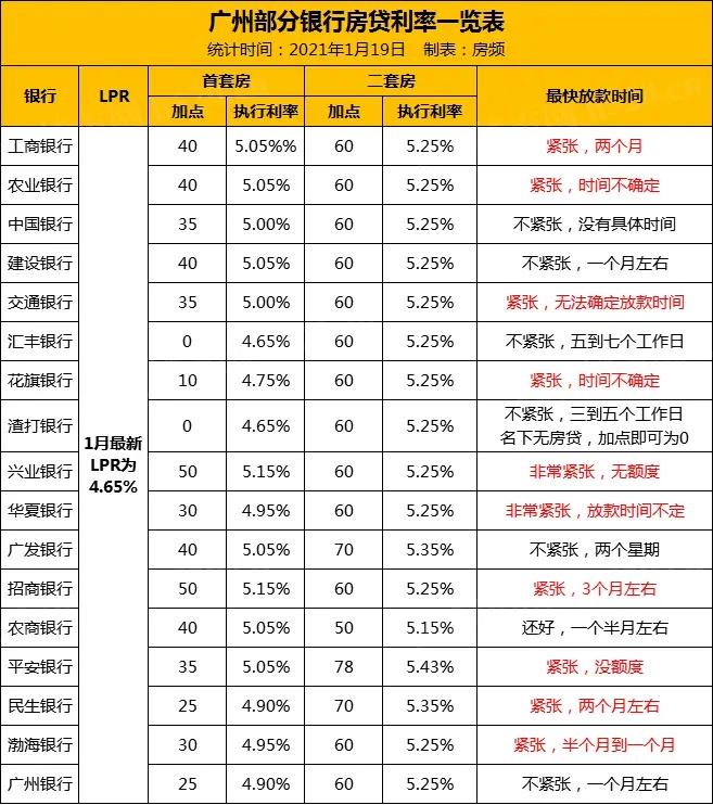广州部分银行房贷利率一览表