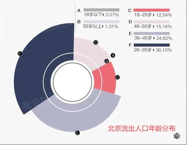 北京人口流出年龄分布
