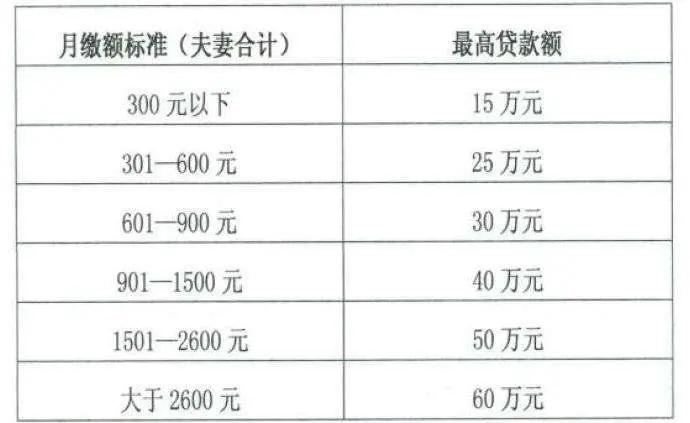 柳州住房公积金