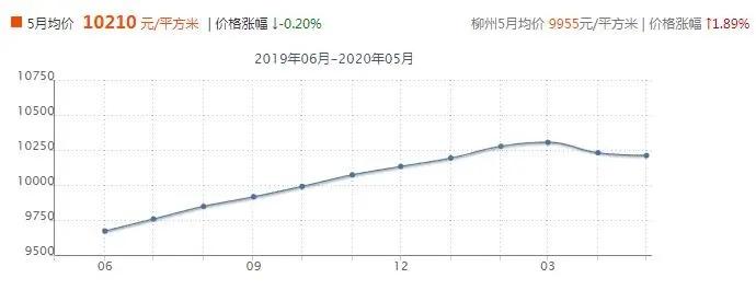 柳州城中5月房价走势图