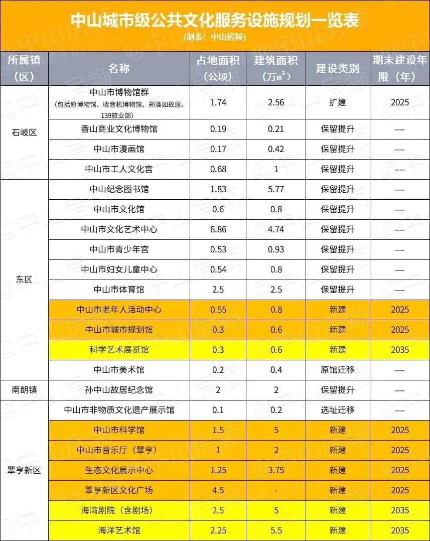 中山城市级公共文化服务设施规划一览表