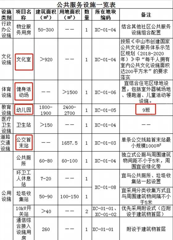 公共服务设施一览表