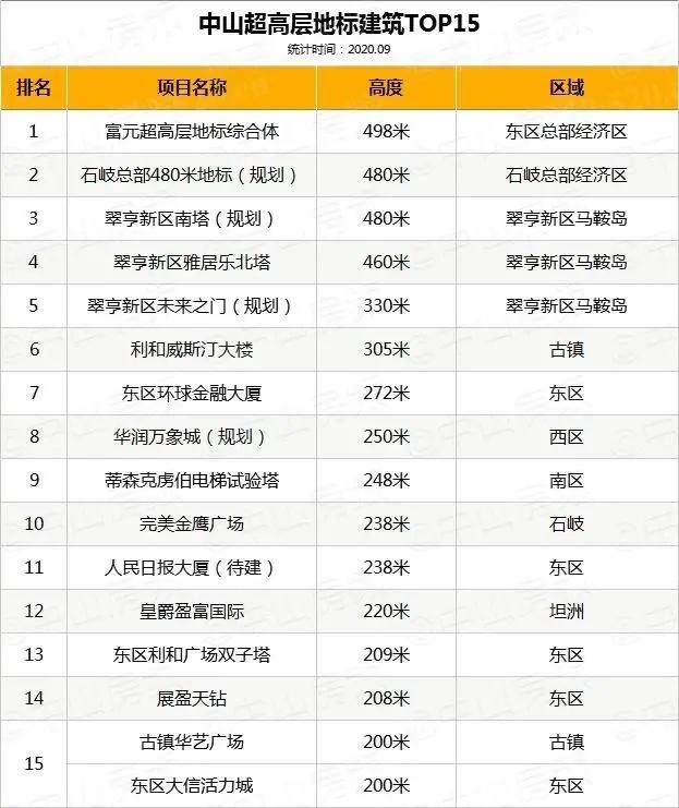 中山高楼TOP15