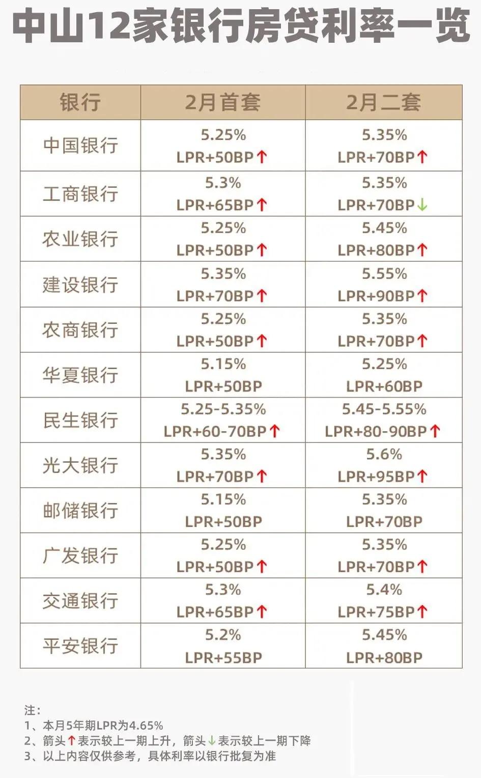 中山房贷利率