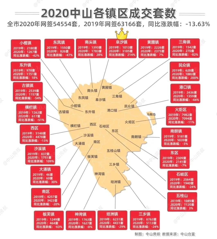 2020中山各镇区成交套数