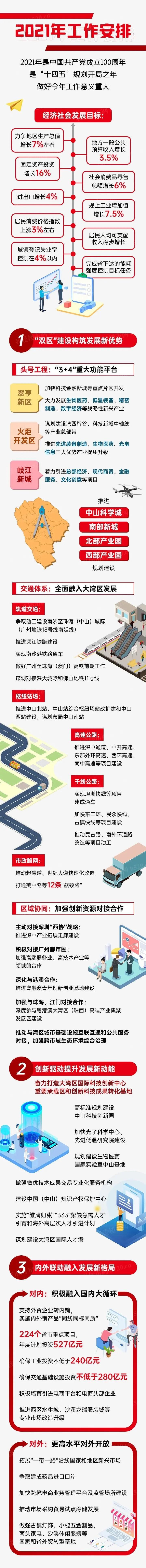 2021年中山城市规划重点工作安排长图