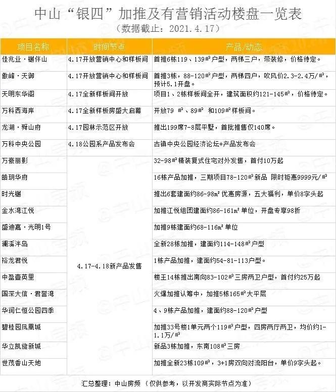 中山市楼盘动态一览表