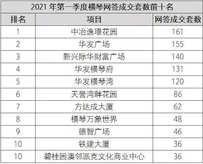 资料来源:珠海商品房预(销)售专网